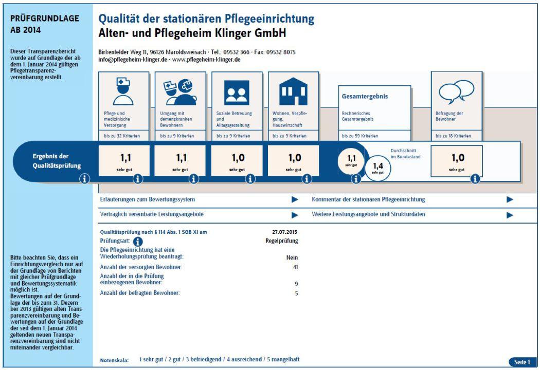 MDK Ergebnisse Pflegeheim Klinger GmbH